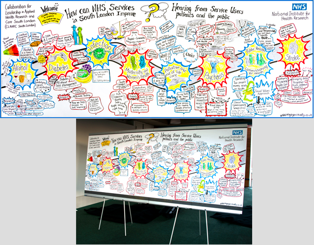 graphic facilitation Graphic Recording Graphic facilitator graphic recorder visual thinking scribe