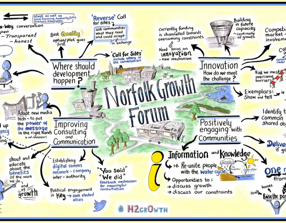 Engage Visually Graphic Facilitation Amp Graphic Recording Bringing Thoughts Together And Ideas