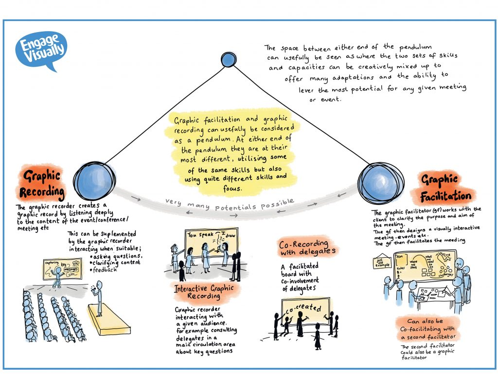 Pendulum Model - Graphic Recording and Graphic Facilitation