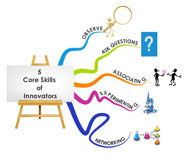 5 core skills of innovators